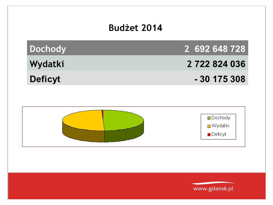 Budżet 201 4 Dochody2 692 648 728 Wydatki2 722 824 036 Deficyt- 30 175 308