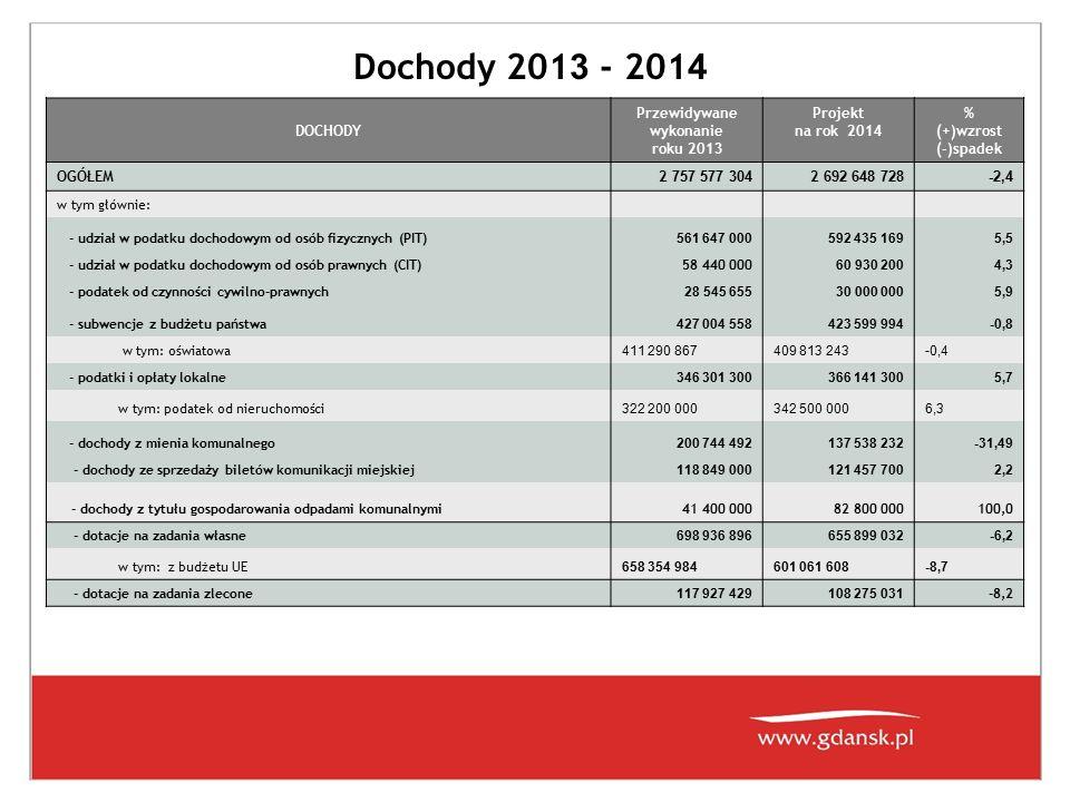 Dochody 201 3 - 201 4 DOCHODY Przewidywane wykonanie roku 201 3 Projekt na rok 201 4 % (+)wzrost (-)spadek OGÓŁEM2 757 577 304 2 692 648 728 -2,4 w ty