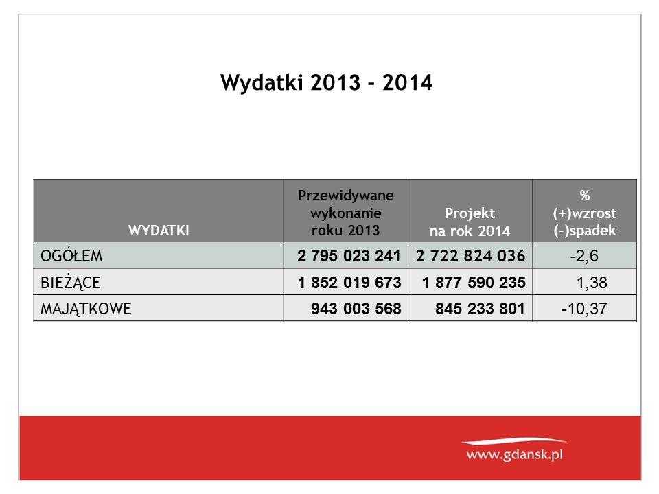 Wydatki 201 3 - 201 4 WYDATKI Przewidywane wykonanie roku 201 3 Projekt na rok 201 4 % (+)wzrost (-)spadek OGÓŁEM 2 795 023 241 2 722 824 036 -2,6 BIE