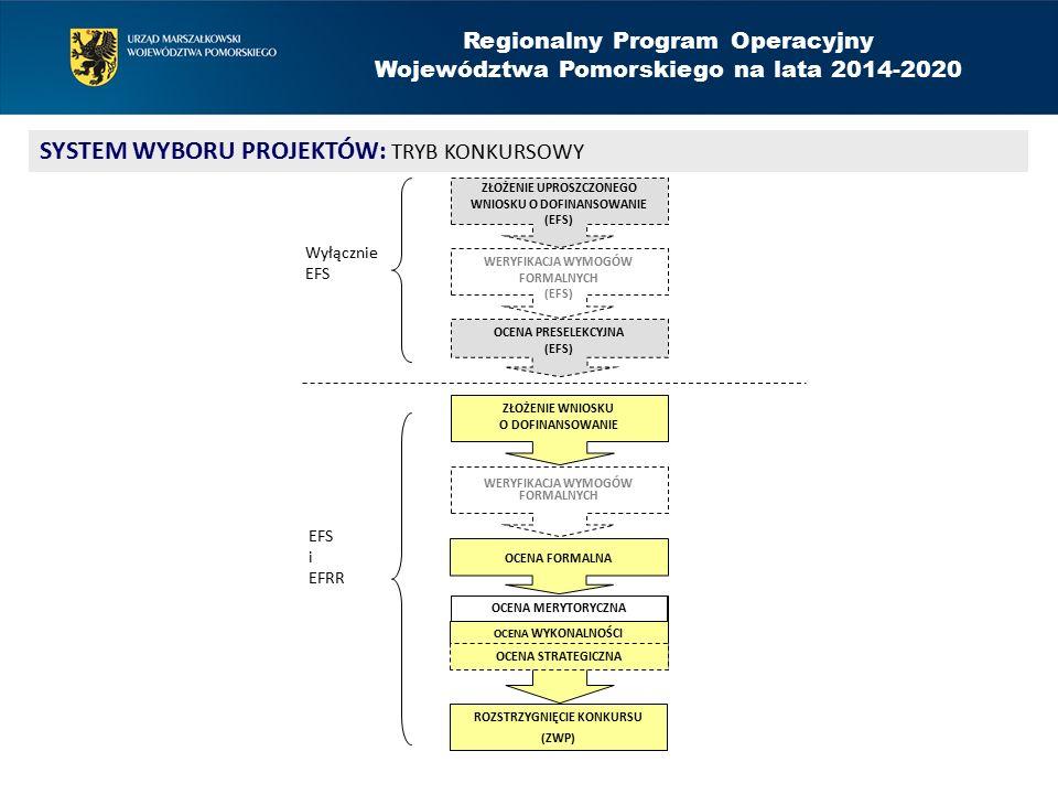 Regionalny Program Operacyjny Województwa Pomorskiego na lata 2014-2020 SYSTEM WYBORU PROJEKTÓW: TRYB KONKURSOWY OCENA WYKONALNOŚCI ROZSTRZYGNIĘCIE KONKURSU (ZWP) ZŁOŻENIE WNIOSKU O DOFINANSOWANIE WERYFIKACJA WYMOGÓW FORMALNYCH OCENA FORMALNA OCENA MERYTORYCZNA OCENA PRESELEKCYJNA (EFS) OCENA STRATEGICZNA ZŁOŻENIE UPROSZCZONEGO WNIOSKU O DOFINANSOWANIE (EFS) WERYFIKACJA WYMOGÓW FORMALNYCH (EFS) Wyłącznie EFS i EFRR