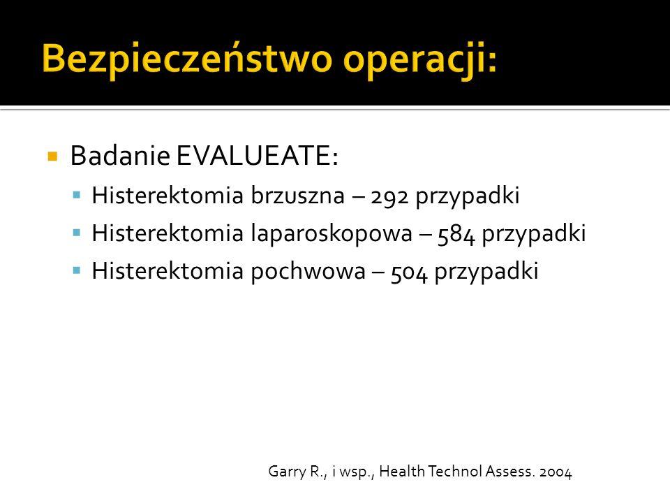  Badanie EVALUEATE:  Histerektomia brzuszna – 292 przypadki  Histerektomia laparoskopowa – 584 przypadki  Histerektomia pochwowa – 504 przypadki Garry R., i wsp., Health Technol Assess.