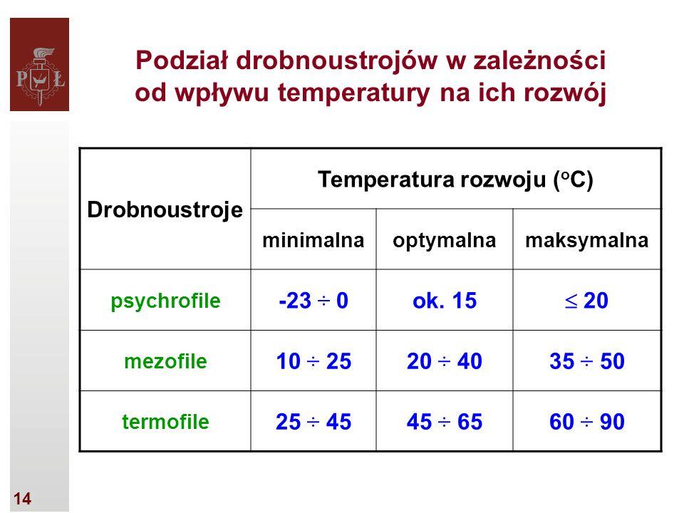 14 Podział drobnoustrojów w zależności od wpływu temperatury na ich rozwój Drobnoustroje Temperatura rozwoju ( o C) minimalnaoptymalnamaksymalna psychrofile -23 ÷ 0ok.