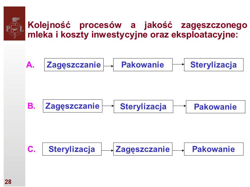 28 Kolejność procesów a jakość zagęszczonego mleka i koszty inwestycyjne oraz eksploatacyjne: ZagęszczaniePakowanieSterylizacja A.