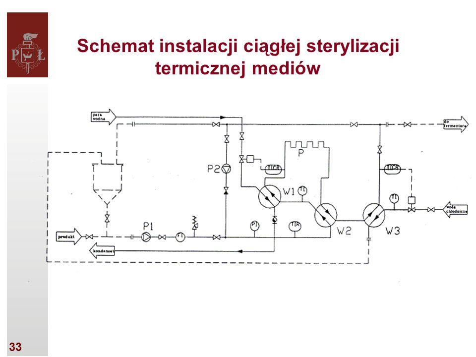 33 Schemat instalacji ciągłej sterylizacji termicznej mediów