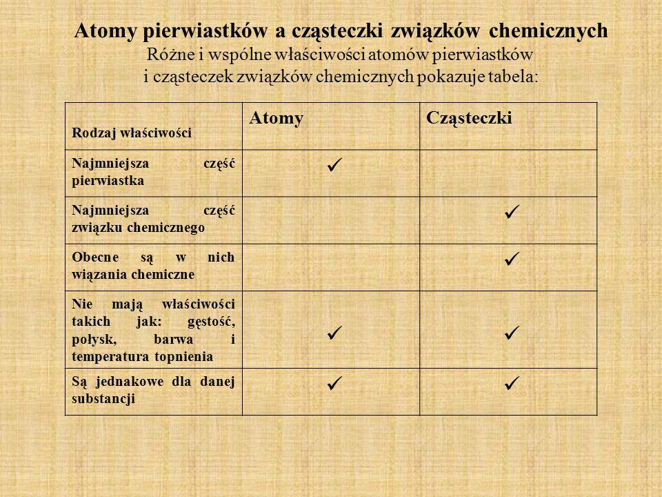 Atomy pierwiastków a cząsteczki związków chemicznych Różne i wspólne właściwości atomów pierwiastków i cząsteczek związków chemicznych pokazuje tabela
