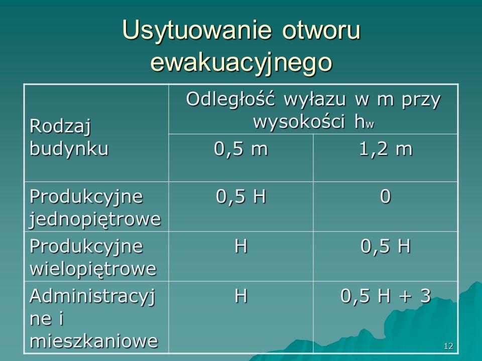 12 Usytuowanie otworu ewakuacyjnego Rodzaj budynku Odległość wyłazu w m przy wysokości h w 0,5 m 1,2 m Produkcyjne jednopiętrowe 0,5 H 0 Produkcyjne wielopiętrowe H 0,5 H Administracyj ne i mieszkaniowe H 0,5 H + 3