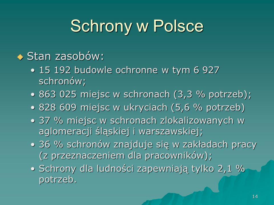 14 Schrony w Polsce  Stan zasobów: 15 192 budowle ochronne w tym 6 927 schronów;15 192 budowle ochronne w tym 6 927 schronów; 863 025 miejsc w schronach (3,3 % potrzeb);863 025 miejsc w schronach (3,3 % potrzeb); 828 609 miejsc w ukryciach (5,6 % potrzeb)828 609 miejsc w ukryciach (5,6 % potrzeb) 37 % miejsc w schronach zlokalizowanych w aglomeracji śląskiej i warszawskiej;37 % miejsc w schronach zlokalizowanych w aglomeracji śląskiej i warszawskiej; 36 % schronów znajduje się w zakładach pracy (z przeznaczeniem dla pracowników);36 % schronów znajduje się w zakładach pracy (z przeznaczeniem dla pracowników); Schrony dla ludności zapewniają tylko 2,1 % potrzeb.Schrony dla ludności zapewniają tylko 2,1 % potrzeb.