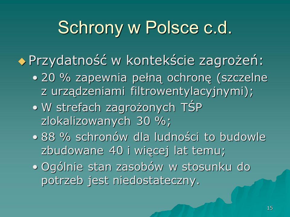 15 Schrony w Polsce c.d.
