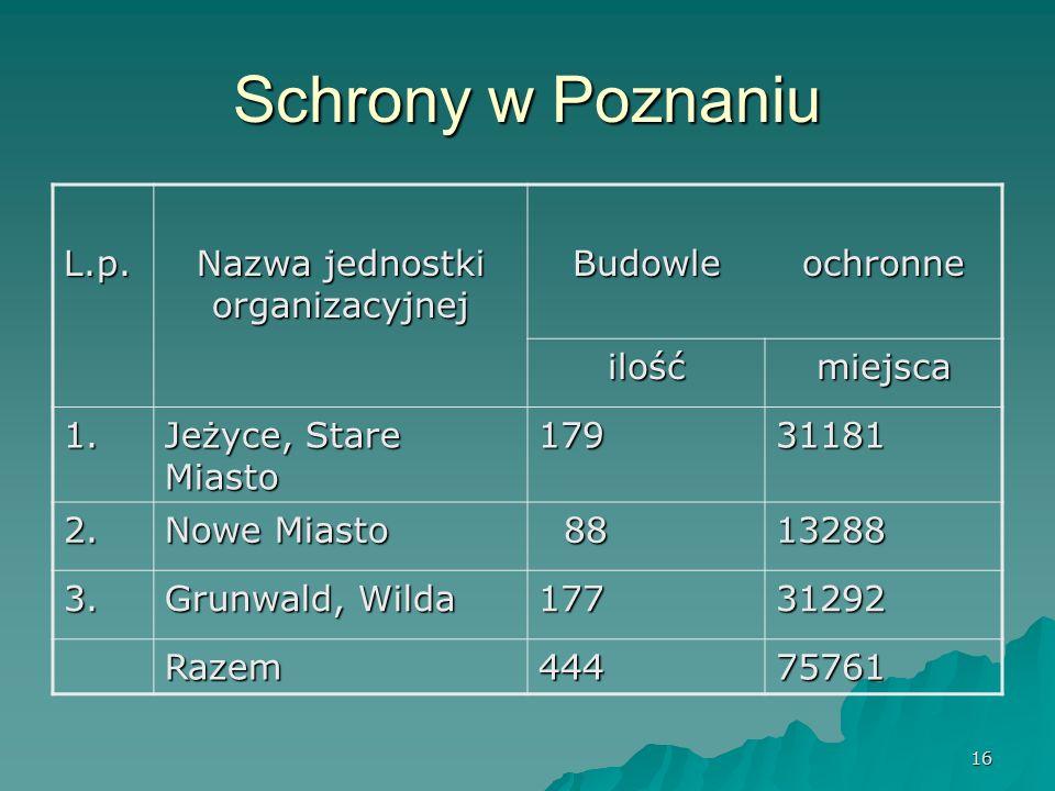 16 Schrony w Poznaniu L.p. Nazwa jednostki organizacyjnej Budowleochronne ilośćmiejsca 1.