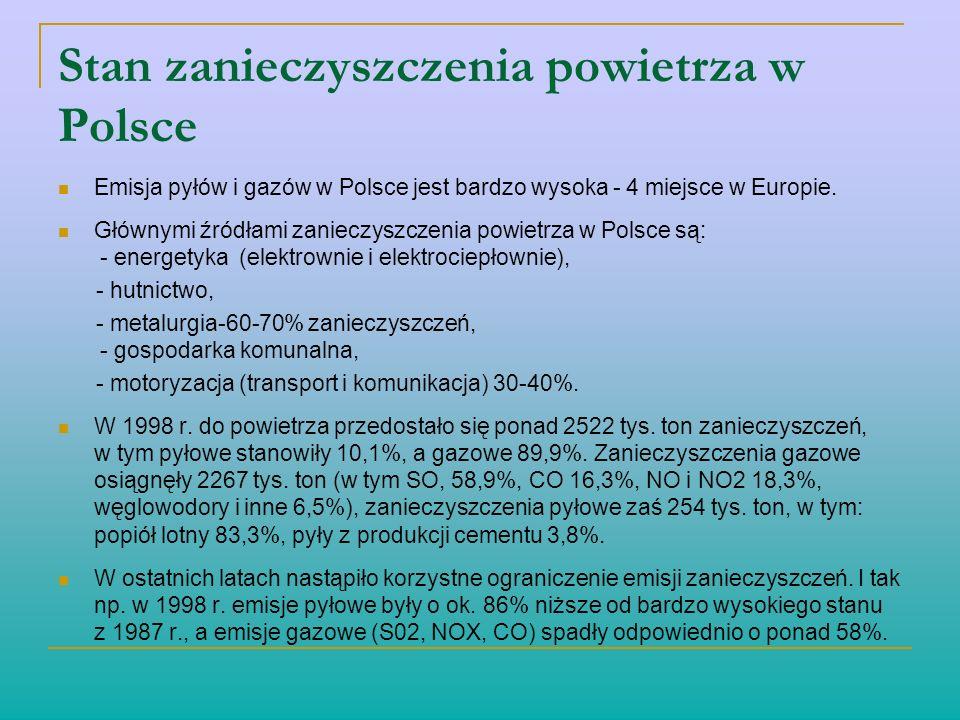 Stan zanieczyszczenia powietrza w Polsce Emisja pyłów i gazów w Polsce jest bardzo wysoka - 4 miejsce w Europie. Głównymi źródłami zanieczyszczenia po