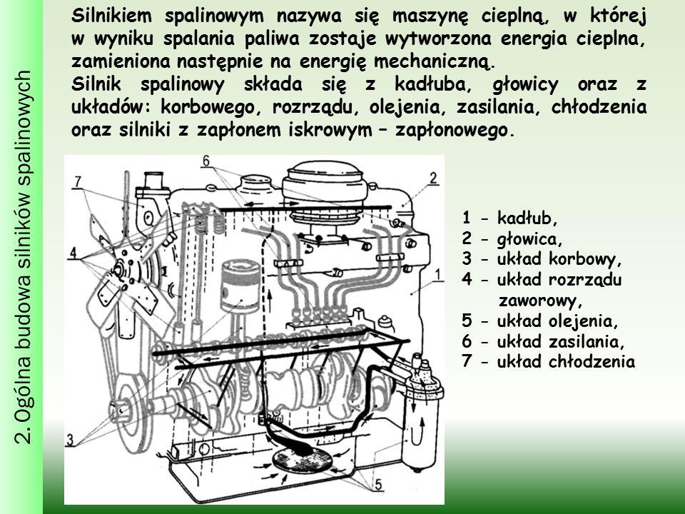2. Ogólna budowa silników spalinowych Silnikiem spalinowym nazywa się maszynę cieplną, w której w wyniku spalania paliwa zostaje wytworzona energia ci