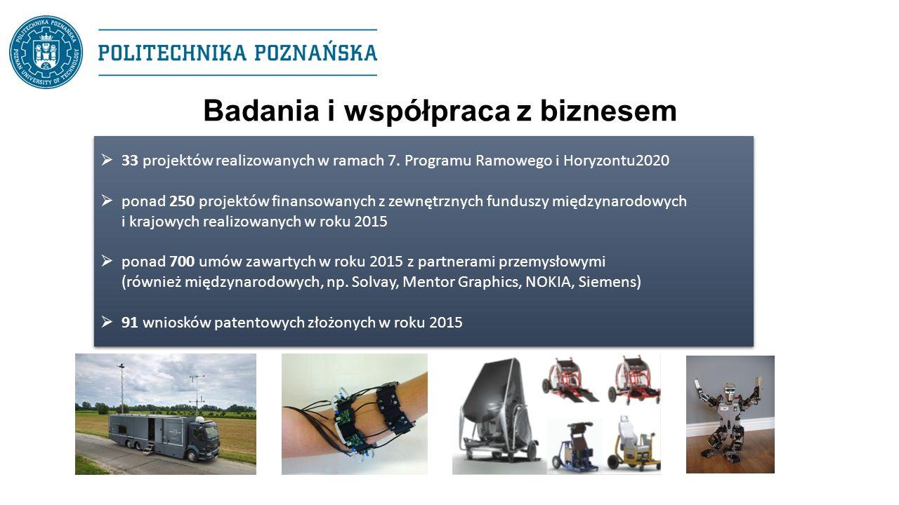 Badania i współpraca z biznesem  33 projektów realizowanych w ramach 7. Programu Ramowego i Horyzontu2020  ponad 250 projektów finansowanych z zewnę