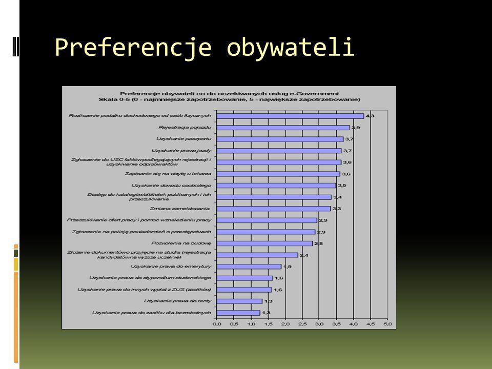 Preferencje obywateli
