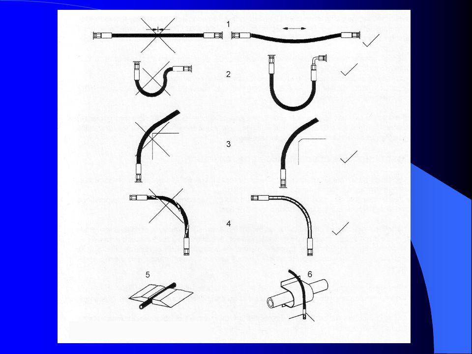 Eksploatacja węży hydraulicznych 1. Węże w czasie pracy nie mogą być naciągnięte.
