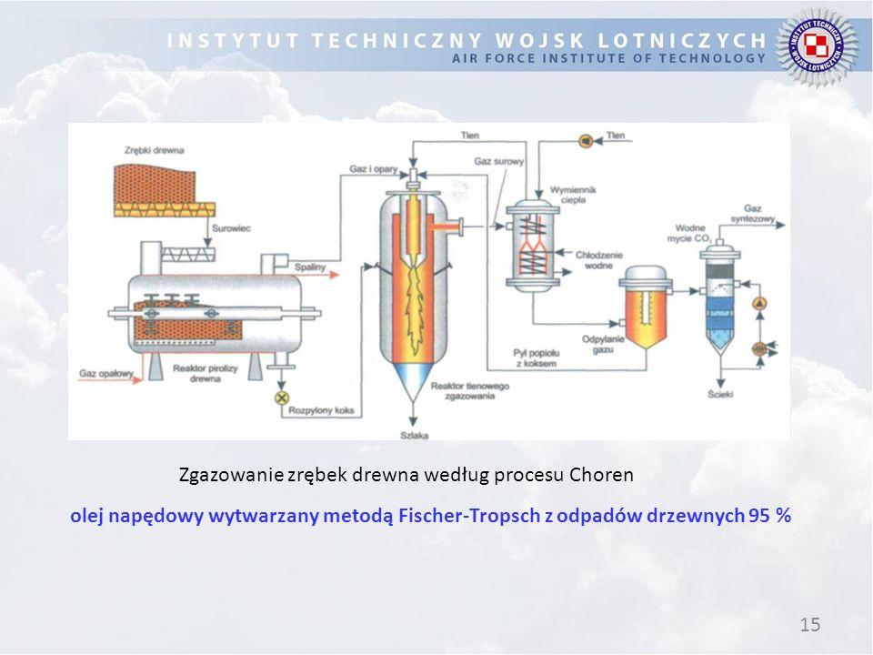 15 Zgazowanie zrębek drewna według procesu Choren olej napędowy wytwarzany metodą Fischer-Tropsch z odpadów drzewnych 95 %