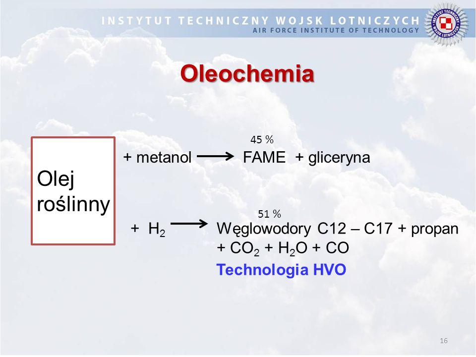 16 Oleochemia + metanolFAME + gliceryna + H 2 Węglowodory C12 – C17 + propan + CO 2 + H 2 O + CO Olej roślinny Technologia HVO 45 % 51 %