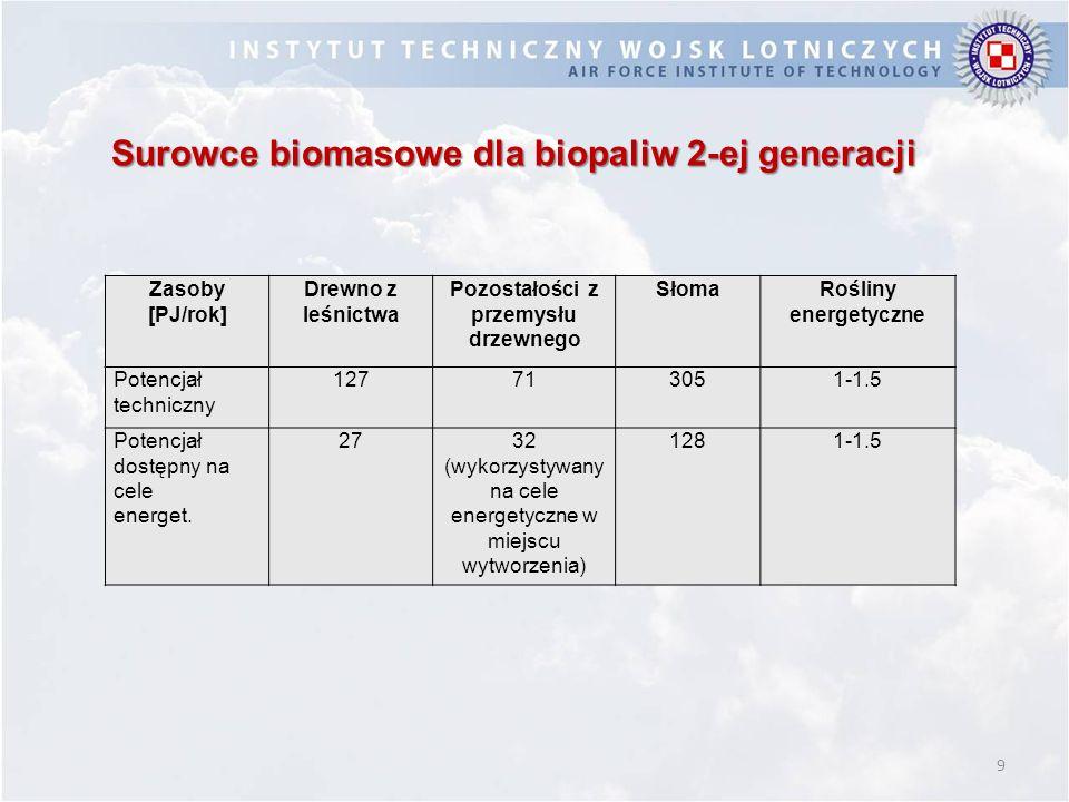 9 Zasoby [PJ/rok] Drewno z leśnictwa Pozostałości z przemysłu drzewnego SłomaRośliny energetyczne Potencjał techniczny 127713051-1.5 Potencjał dostępn