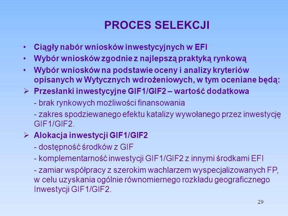 PROCES SELEKCJI Ciągły nabór wniosków inwestycyjnych w EFI Wybór wniosków zgodnie z najlepszą praktyką rynkową Wybór wniosków na podstawie oceny i ana