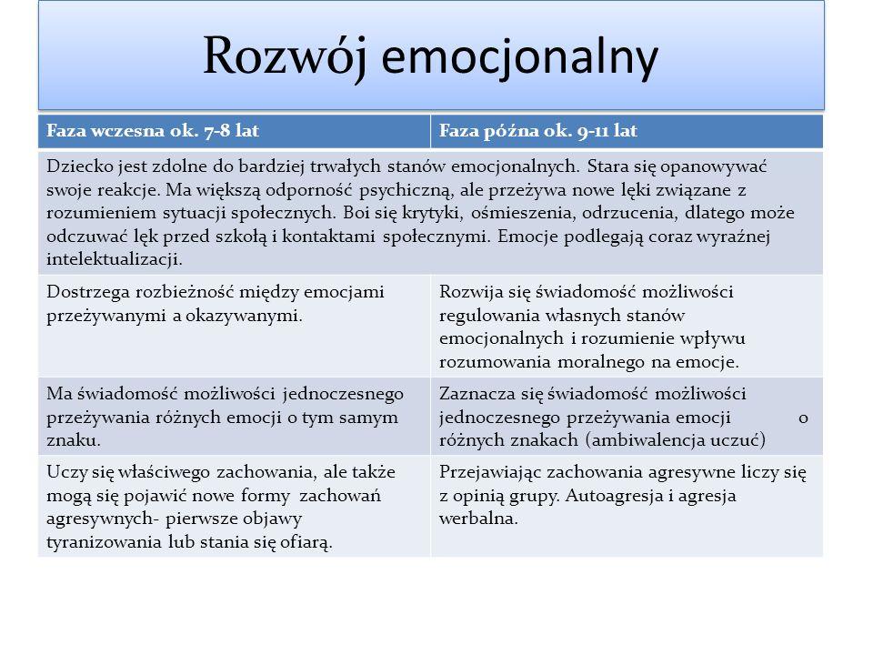 Rozwój emocjonalny Faza wczesna ok. 7-8 latFaza późna ok. 9-11 lat Dziecko jest zdolne do bardziej trwałych stanów emocjonalnych. Stara się opanowywać