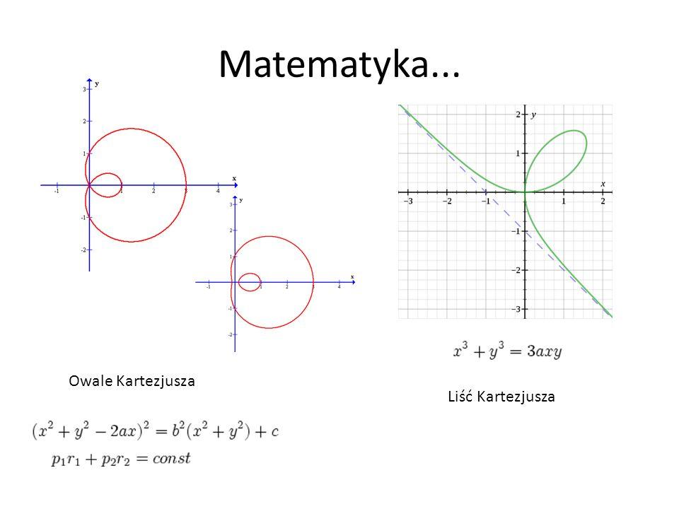 Matematyka... Owale Kartezjusza Liść Kartezjusza