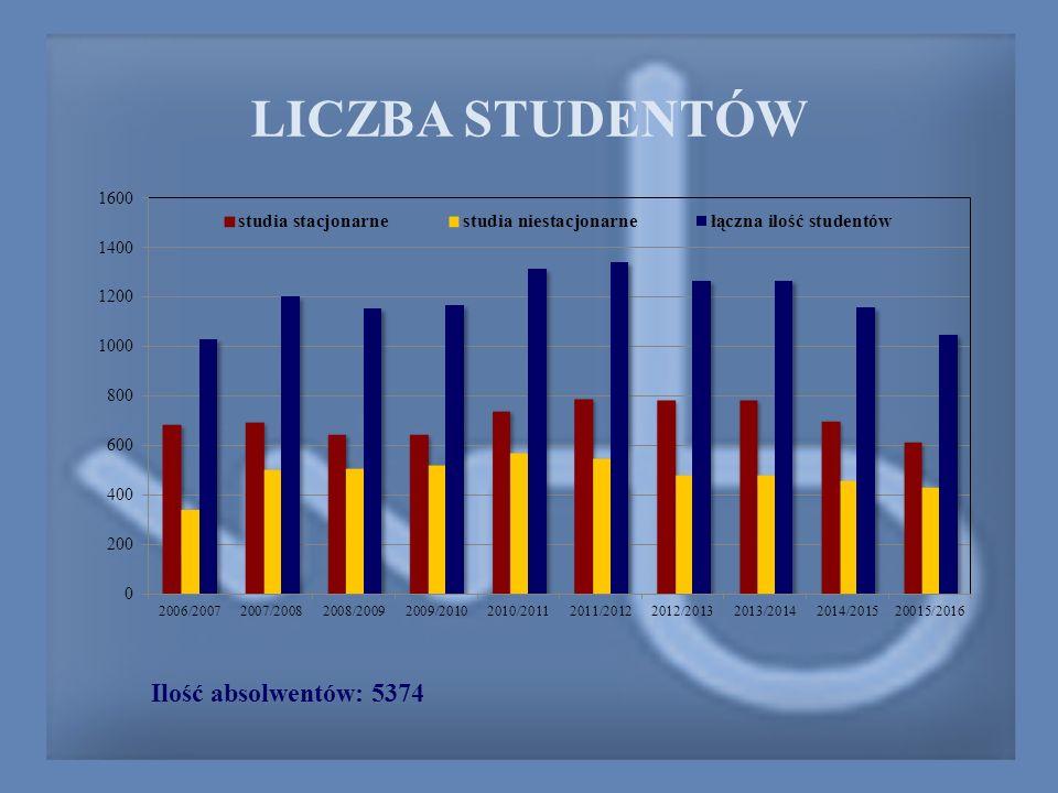 Ilość absolwentów: 5374 LICZBA STUDENTÓW