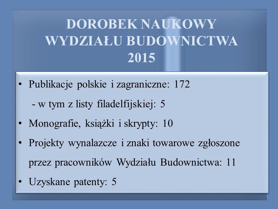 DOROBEK NAUKOWY WYDZIAŁU BUDOWNICTWA 2015 Publikacje polskie i zagraniczne: 172 - w tym z listy filadelfijskiej: 5 Monografie, książki i skrypty: 10 Projekty wynalazcze i znaki towarowe zgłoszone przez pracowników Wydziału Budownictwa: 11 Uzyskane patenty: 5 Publikacje polskie i zagraniczne: 172 - w tym z listy filadelfijskiej: 5 Monografie, książki i skrypty: 10 Projekty wynalazcze i znaki towarowe zgłoszone przez pracowników Wydziału Budownictwa: 11 Uzyskane patenty: 5