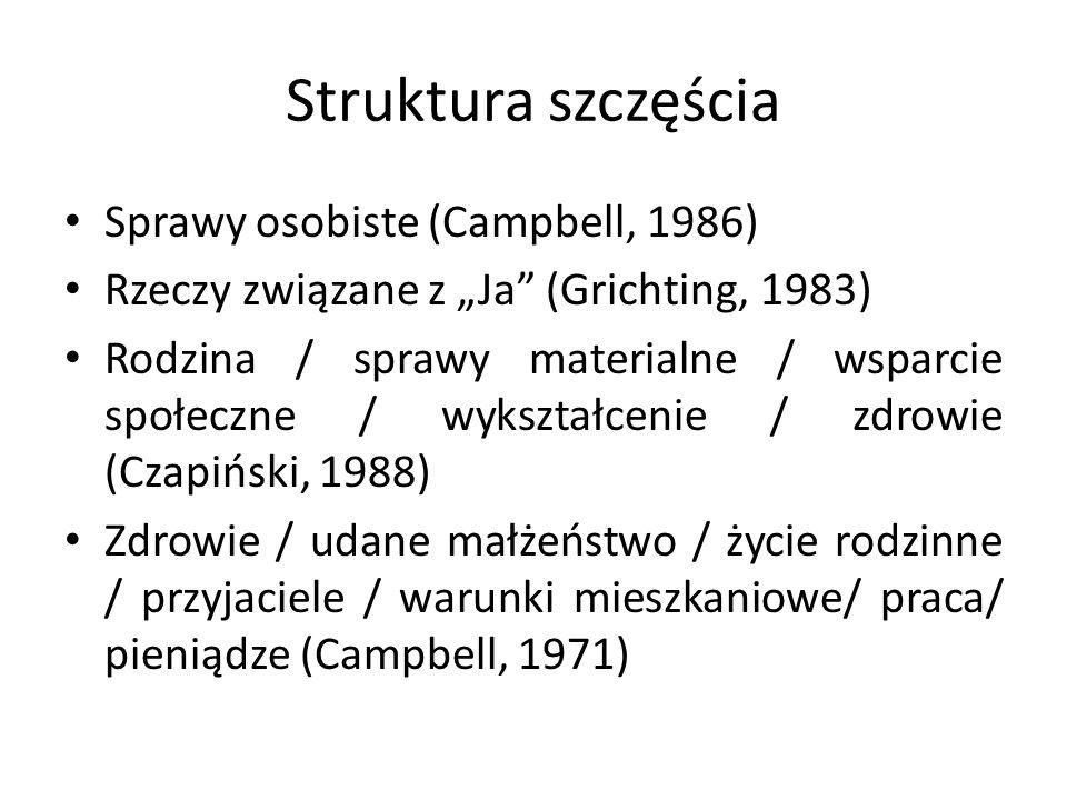 """Struktura szczęścia Sprawy osobiste (Campbell, 1986) Rzeczy związane z """"Ja (Grichting, 1983) Rodzina / sprawy materialne / wsparcie społeczne / wykształcenie / zdrowie (Czapiński, 1988) Zdrowie / udane małżeństwo / życie rodzinne / przyjaciele / warunki mieszkaniowe/ praca/ pieniądze (Campbell, 1971)"""