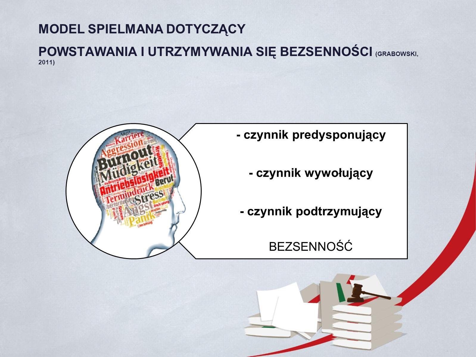 - czynnik predysponujący - czynnik wywołujący - czynnik podtrzymujący BEZSENNOŚĆ MODEL SPIELMANA DOTYCZĄCY POWSTAWANIA I UTRZYMYWANIA SIĘ BEZSENNOŚCI (GRABOWSKI, 2011)