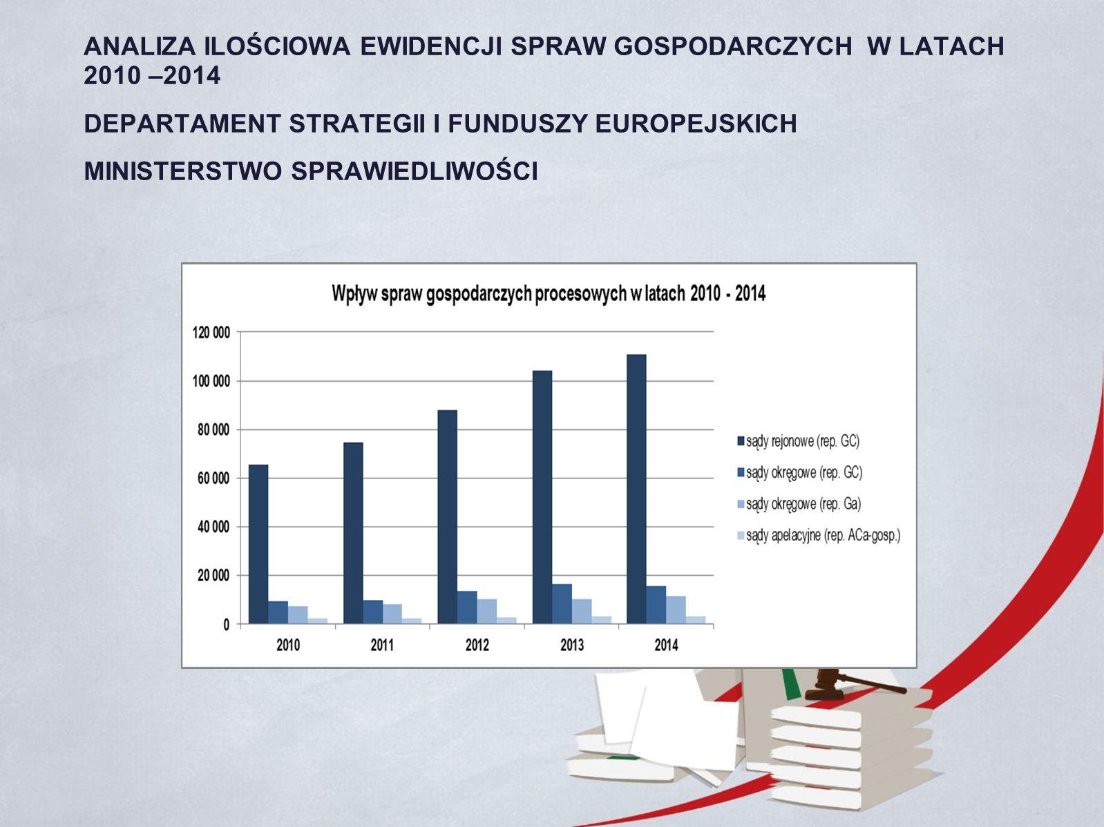 ANALIZA ILOŚCIOWA EWIDENCJI SPRAW GOSPODARCZYCH W LATACH 2010 –2014 DEPARTAMENT STRATEGII I FUNDUSZY EUROPEJSKICH MINISTERSTWO SPRAWIEDLIWOŚCI