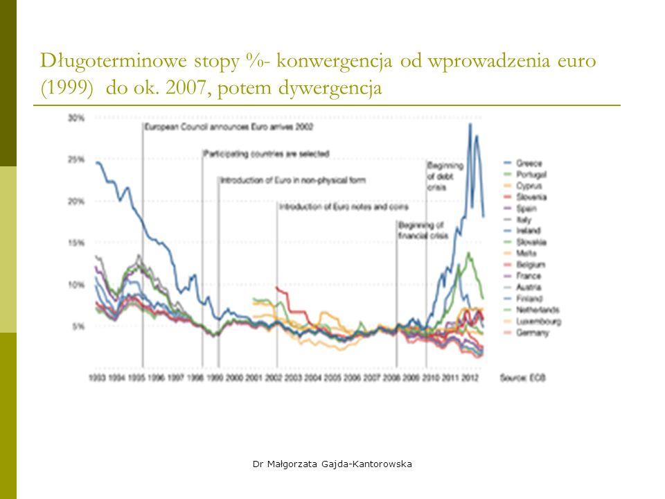 Długoterminowe stopy %- konwergencja od wprowadzenia euro (1999) do ok.