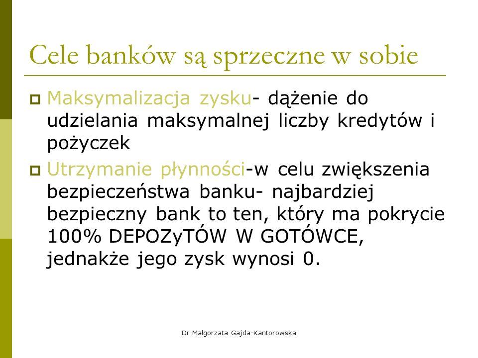 Cele banków są sprzeczne w sobie  Maksymalizacja zysku- dążenie do udzielania maksymalnej liczby kredytów i pożyczek  Utrzymanie płynności-w celu zwiększenia bezpieczeństwa banku- najbardziej bezpieczny bank to ten, który ma pokrycie 100% DEPOZyTÓW W GOTÓWCE, jednakże jego zysk wynosi 0.
