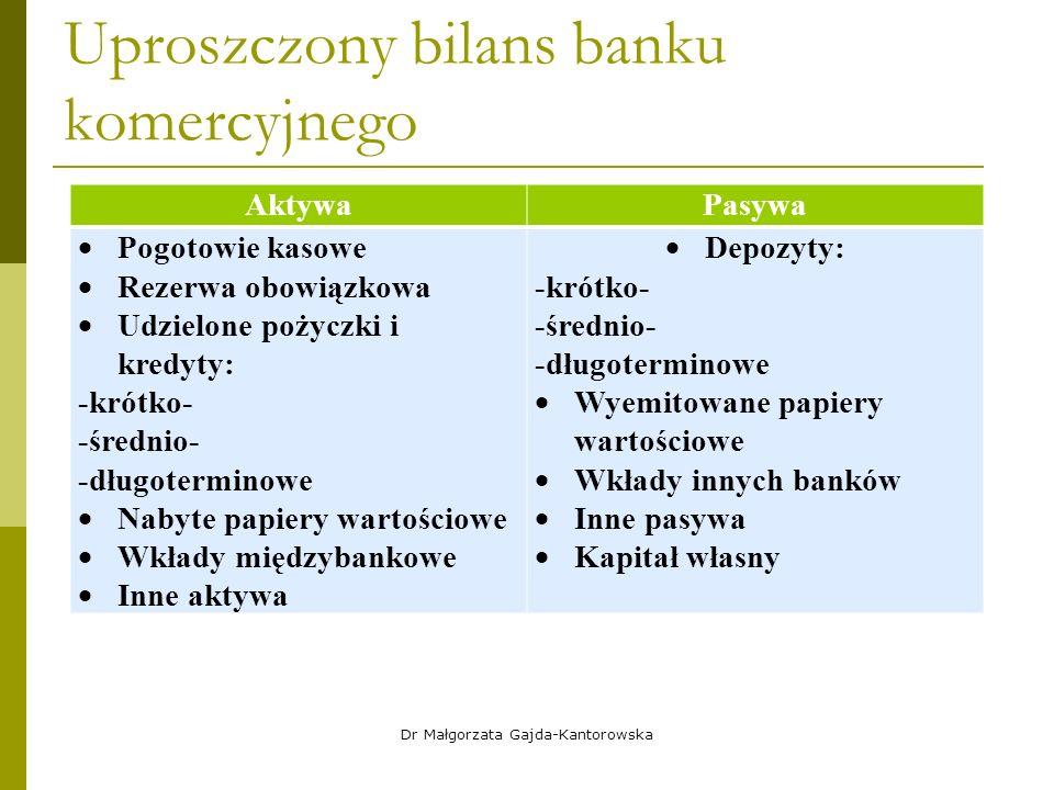 Uproszczony bilans banku komercyjnego AktywaPasywa  Pogotowie kasowe  Rezerwa obowiązkowa  Udzielone pożyczki i kredyty: -krótko- -średnio- -długoterminowe  Nabyte papiery wartościowe  Wkłady międzybankowe  Inne aktywa  Depozyty: -krótko- -średnio- -długoterminowe  Wyemitowane papiery wartościowe  Wkłady innych banków  Inne pasywa  Kapitał własny Dr Małgorzata Gajda-Kantorowska