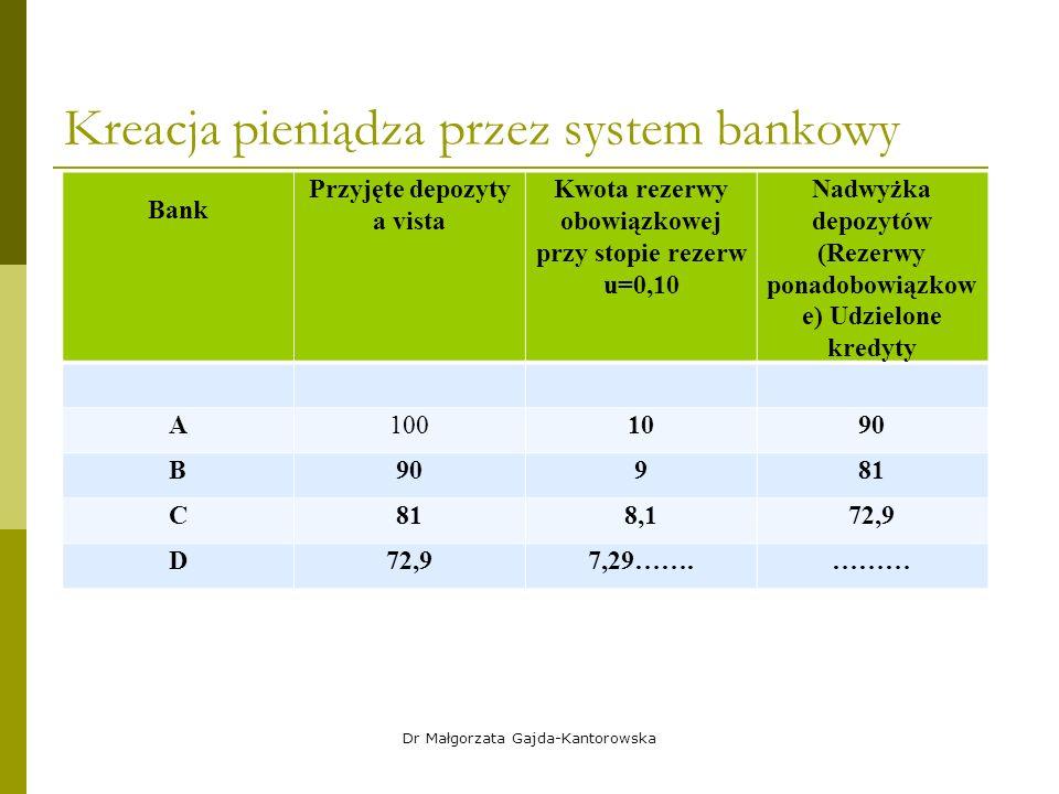 Kreacja pieniądza przez system bankowy Bank Przyjęte depozyty a vista Kwota rezerwy obowiązkowej przy stopie rezerw u=0,10 Nadwyżka depozytów (Rezerwy ponadobowiązkow e) Udzielone kredyty A1001090 B 981 C 8,172,9 D 7,29…….……… Dr Małgorzata Gajda-Kantorowska