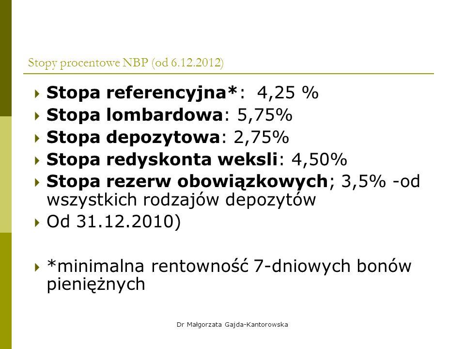 Stopy procentowe NBP (od 6.12.2012)  Stopa referencyjna*: 4,25 %  Stopa lombardowa: 5,75%  Stopa depozytowa: 2,75%  Stopa redyskonta weksli: 4,50%  Stopa rezerw obowiązkowych; 3,5% -od wszystkich rodzajów depozytów  Od 31.12.2010)  *minimalna rentowność 7-dniowych bonów pieniężnych Dr Małgorzata Gajda-Kantorowska