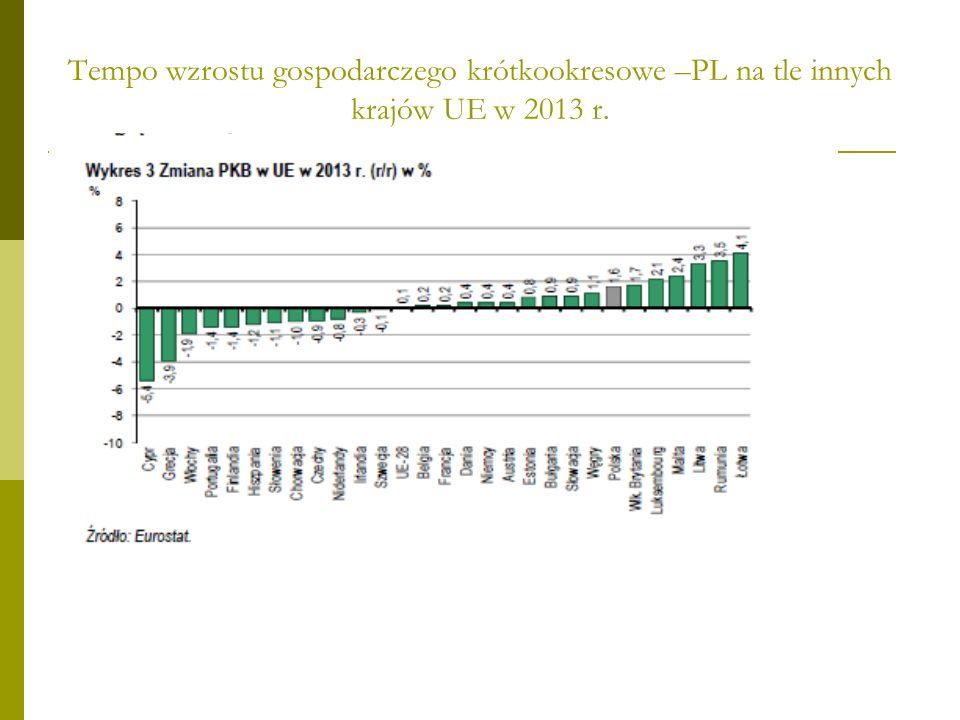 Tempo wzrostu gospodarczego krótkookresowe –PL na tle innych krajów UE w 2013 r.