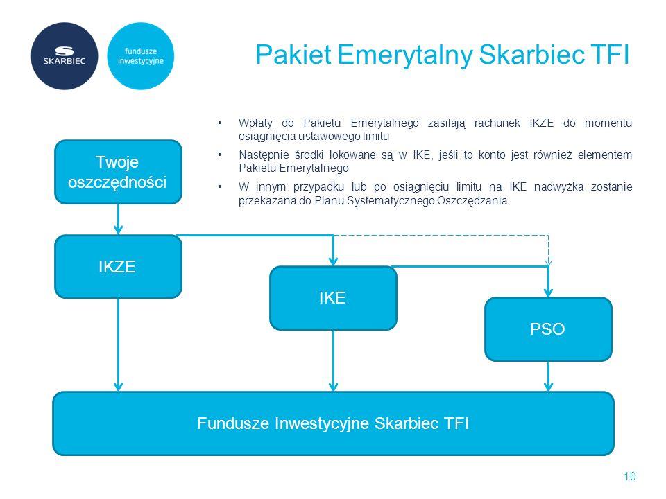 Pakiet Emerytalny Skarbiec TFI 10 Fundusze Inwestycyjne Skarbiec TFI Twoje oszczędności IKZE IKE PSO Wpłaty do Pakietu Emerytalnego zasilają rachunek IKZE do momentu osiągnięcia ustawowego limitu Następnie środki lokowane są w IKE, jeśli to konto jest również elementem Pakietu Emerytalnego W innym przypadku lub po osiągnięciu limitu na IKE nadwyżka zostanie przekazana do Planu Systematycznego Oszczędzania