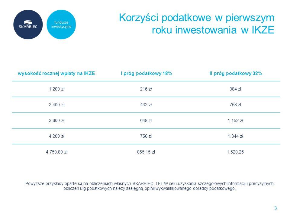Portfel indywidualny 14 W dowolnym momencie możesz, nie ponosząc opłat, zmienić swój portfel inwestycyjny, a w ramach portfela indywidualnego zmienić jego skład.