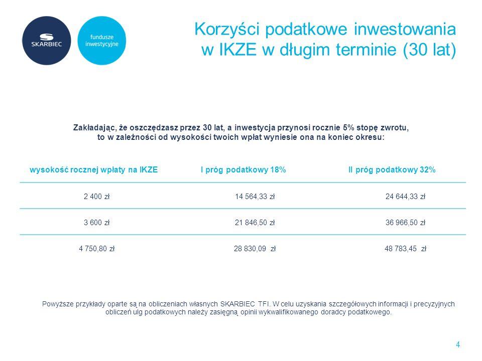 Korzyści podatkowe inwestowania w IKZE w długim terminie (30 lat) 4 wysokość rocznej wpłaty na IKZE I próg podatkowy 18% II próg podatkowy 32% 2 400 zł 14 564,33 zł 24 644,33 zł 3 600 zł 21 846,50 zł 36 966,50 zł 4 750,80 zł 28 830,09 zł 48 783,45 zł Powyższe przykłady oparte są na obliczeniach własnych SKARBIEC TFI.