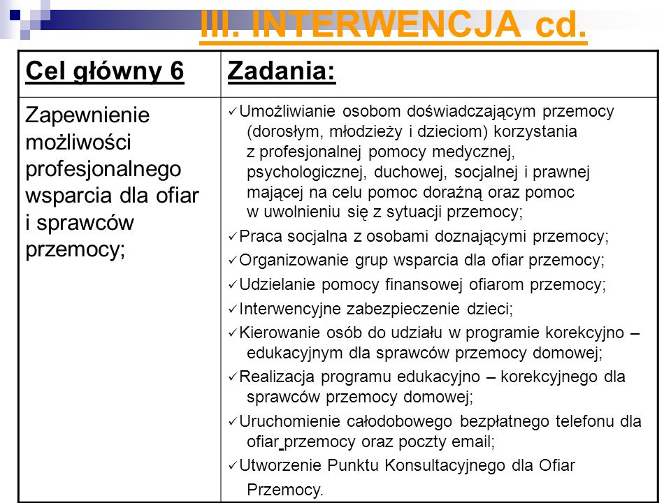 III. INTERWENCJA cd. Cel główny 6Zadania: Zapewnienie możliwości profesjonalnego wsparcia dla ofiar i sprawców przemocy; Umożliwianie osobom doświadcz