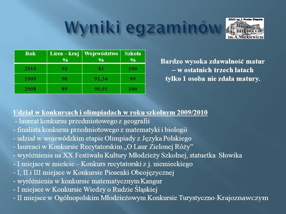 Rok Licea – kraj % Województwo % Szkoła % 20109181100 20099091,3499 20088990,91100 Bardzo wysoka zdawalność matur – w ostatnich trzech latach tylko 1 osoba nie zdała matury.