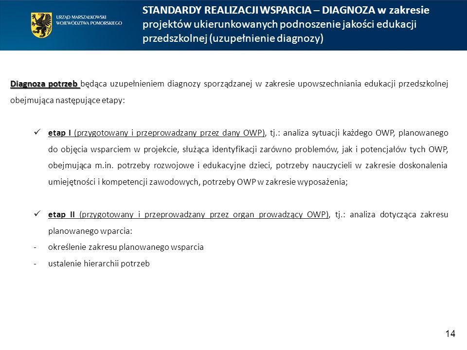 STANDARDY REALIZACJI WSPARCIA – DIAGNOZA w zakresie projektów ukierunkowanych podnoszenie jakości edukacji przedszkolnej (uzupełnienie diagnozy) 14 Diagnoza potrzeb Diagnoza potrzeb będąca uzupełnieniem diagnozy sporządzanej w zakresie upowszechniania edukacji przedszkolnej obejmująca następujące etapy: etap I (przygotowany i przeprowadzany przez dany OWP), tj.: analiza sytuacji każdego OWP, planowanego do objęcia wsparciem w projekcie, służąca identyfikacji zarówno problemów, jak i potencjałów tych OWP, obejmująca m.in.