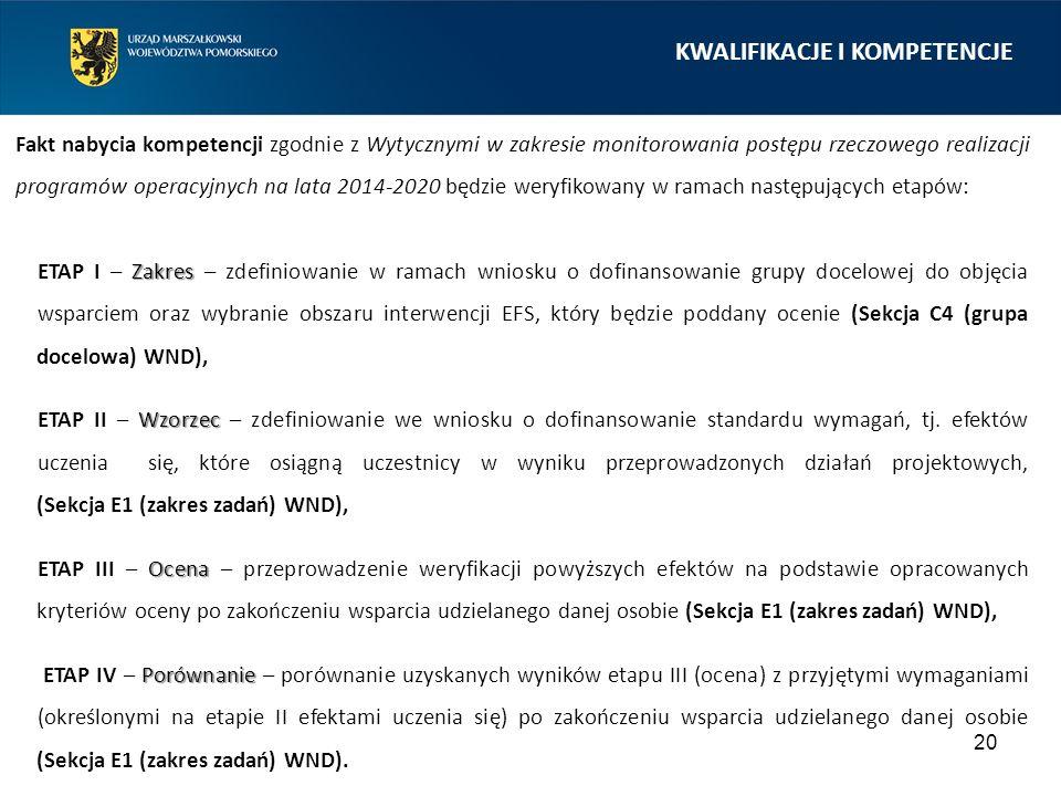 20 KWALIFIKACJE I KOMPETENCJE Fakt nabycia kompetencji zgodnie z Wytycznymi w zakresie monitorowania postępu rzeczowego realizacji programów operacyjnych na lata 2014-2020 będzie weryfikowany w ramach następujących etapów: Zakres ETAP I – Zakres – zdefiniowanie w ramach wniosku o dofinansowanie grupy docelowej do objęcia wsparciem oraz wybranie obszaru interwencji EFS, który będzie poddany ocenie (Sekcja C4 (grupa docelowa) WND), Wzorzec ETAP II – Wzorzec – zdefiniowanie we wniosku o dofinansowanie standardu wymagań, tj.