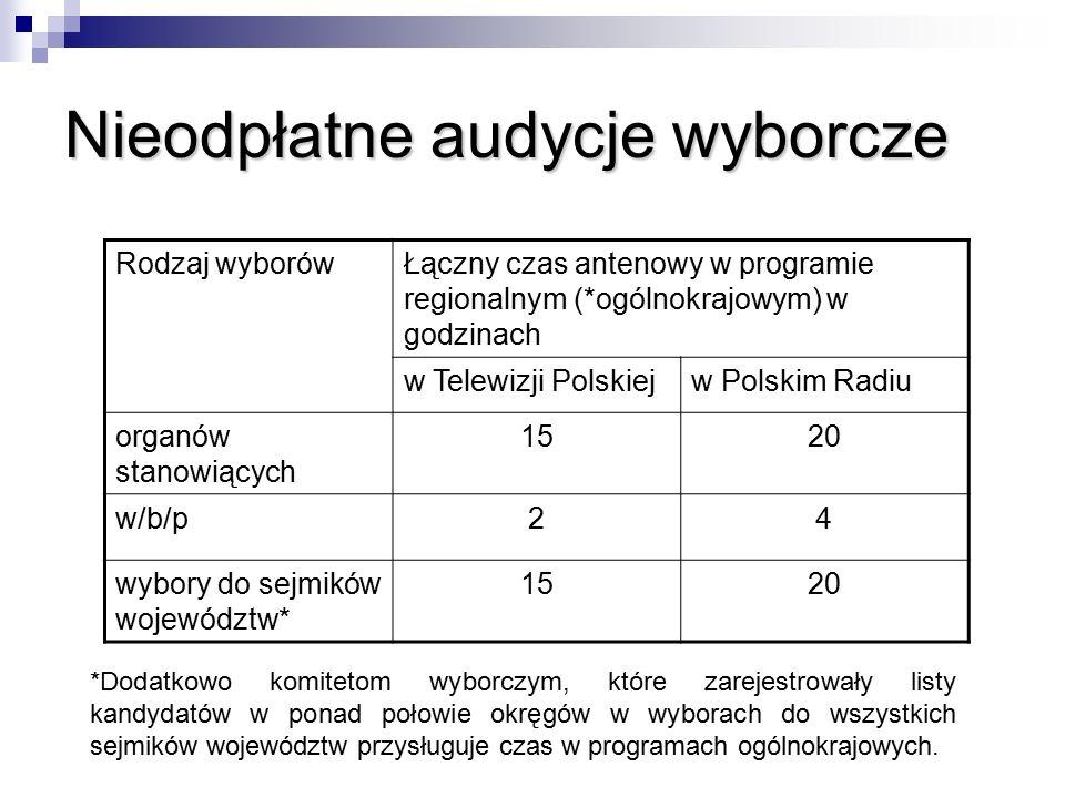 Nieodpłatne audycje wyborcze Rodzaj wyborówŁączny czas antenowy w programie regionalnym (*ogólnokrajowym) w godzinach w Telewizji Polskiejw Polskim Radiu organów stanowiących 1520 w/b/p24 wybory do sejmików województw* 1520 *Dodatkowo komitetom wyborczym, które zarejestrowały listy kandydatów w ponad połowie okręgów w wyborach do wszystkich sejmików województw przysługuje czas w programach ogólnokrajowych.
