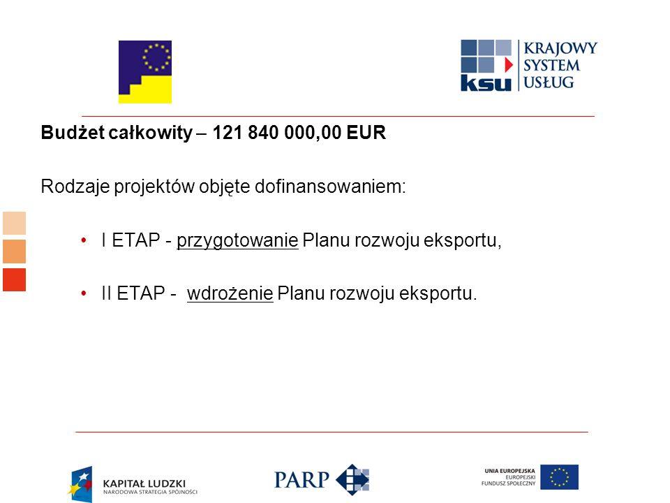 Budżet całkowity – 121 840 000,00 EUR Rodzaje projektów objęte dofinansowaniem: I ETAP - przygotowanie Planu rozwoju eksportu, II ETAP - wdrożenie Planu rozwoju eksportu.