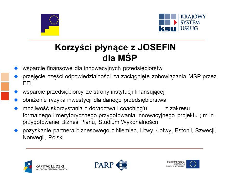 Korzyści płynące z JOSEFIN dla MŚP wsparcie finansowe dla innowacyjnych przedsiębiorstw przejęcie części odpowiedzialności za zaciągnięte zobowiązania MŚP przez EFI wsparcie przedsiębiorcy ze strony instytucji finansującej obniżenie ryzyka inwestycji dla danego przedsiębiorstwa możliwość skorzystania z doradztwa i coaching'u z zakresu formalnego i merytorycznego przygotowania innowacyjnego projektu ( m.in.