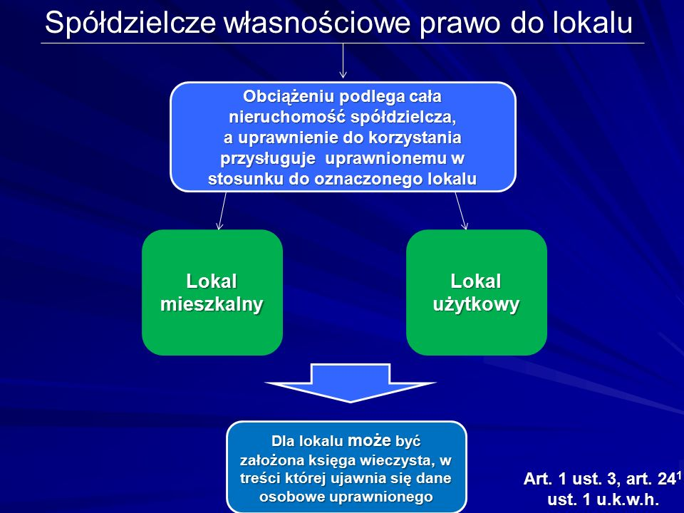 Definicja lokalu Lokalem mieszkalnym w rozumieniu ustawy jest również pracownia twórcy przeznaczona do prowadzenia działalności w dziedzinie kultury i sztuki Lokalem w rozumieniu ustawy z dnia 15 grudnia 2000 r.
