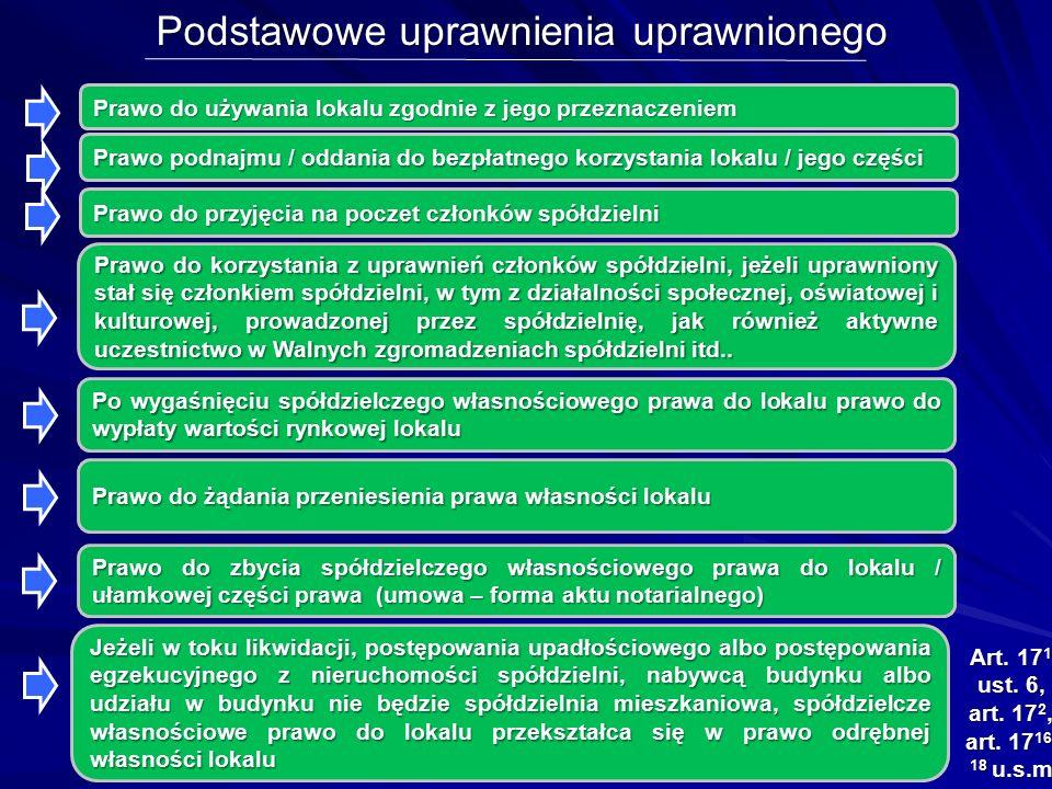 Podstawowe uprawnienia uprawnionego Prawo do przyjęcia na poczet członków spółdzielni Art. 17 1 ust. 6, art. 17 2, art. 17 16- 18 u.s.m Prawo do zbyci