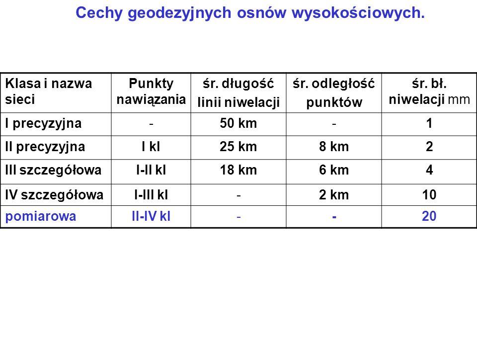 Cechy geodezyjnych osnów wysokościowych. Klasa i nazwa sieci Punkty nawiązania śr.