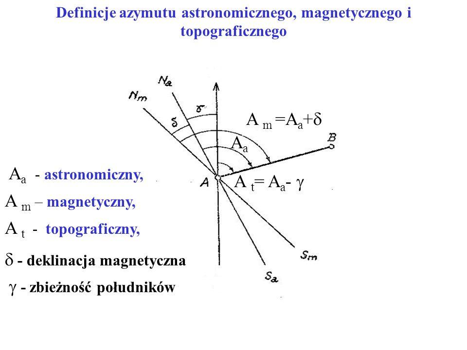 Definicje azymutu astronomicznego, magnetycznego i topograficznego A m =A a +  AaAa A t = A a -  A a - astronomiczny, A m – magnetyczny, A t - topograficzny,  - deklinacja magnetyczna  - zbieżność południków