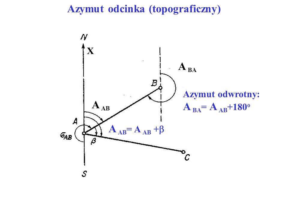 A AB A BA A AB = A AB +  X Azymut odwrotny: A BA = A AB +180 o Azymut odcinka (topograficzny)